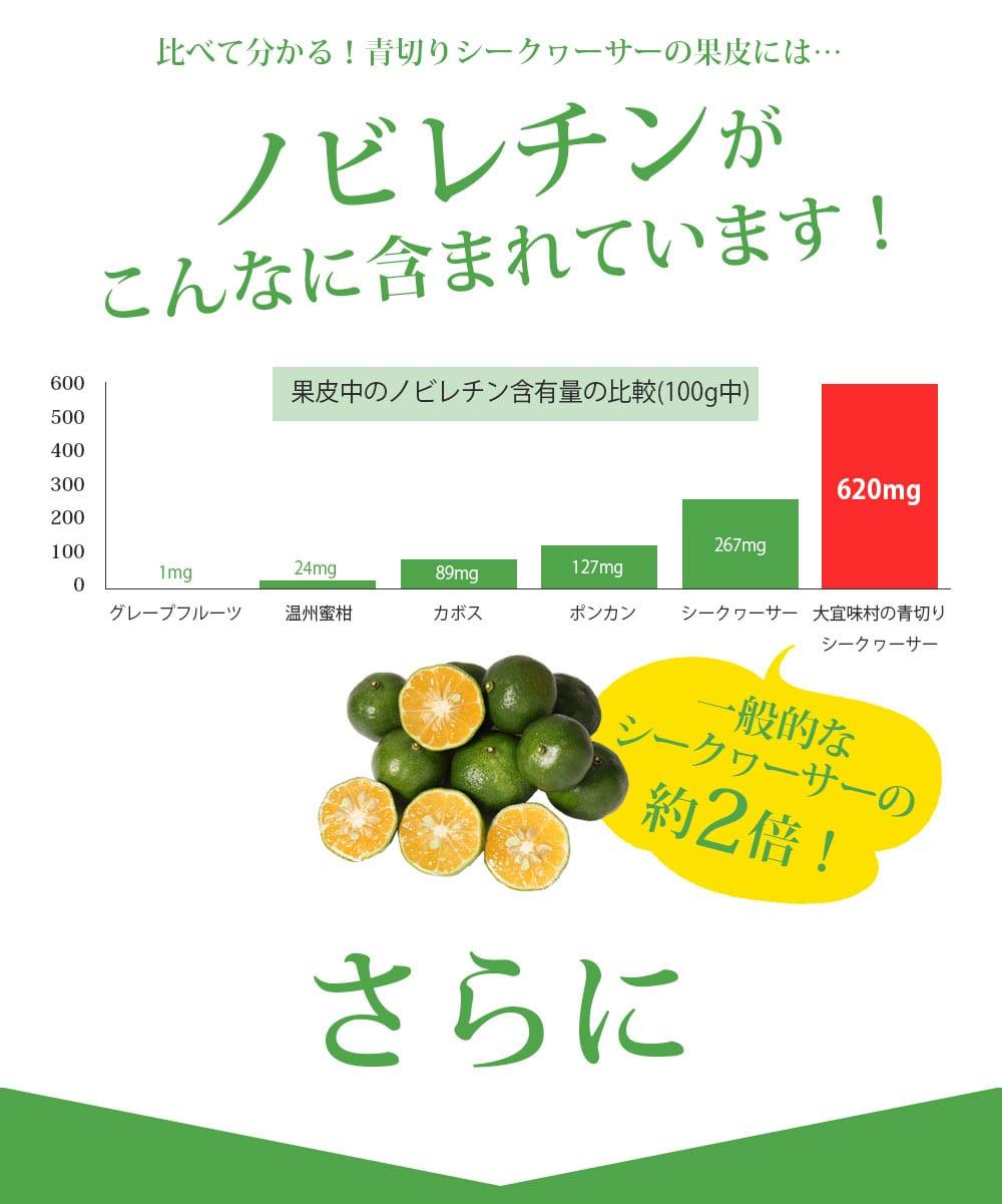 比べて分かる!青切りシークヮーサーの果皮には…ノビレチンがこんなに含まれています!果皮中のノビレチン含有量の比較(100g中)グレープフルーツ:1mg。温州蜜柑:24mg。カボス:89mg。ポンカン:127mg。シークヮーサー:267mg。大宜味村の青切りシークヮーサー:620mg。大宜味村の青切りシークヮーサーには一般的なシークヮーサーの約2倍のノビレチンが含まれています!