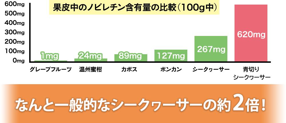 果皮中のノビレチン含有量の比較(100g中) グレープフルーツ1mg 温州みかん24mg カボス89mg ポンカン127mg シークワーサー267mg 大宜味村の青切りシークワーサー620mg